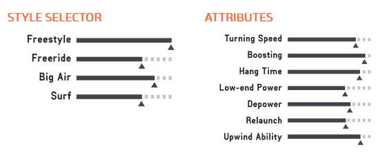 kite 2017 chaos attributes