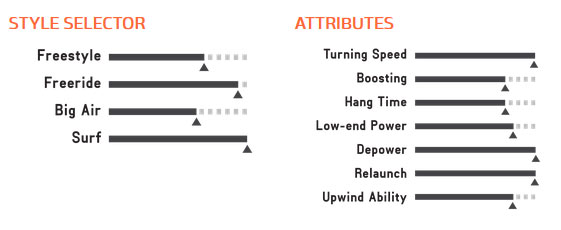 drifter kite 2017 attributes
