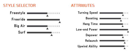 kite 2017 contra attributes