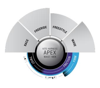Ion Apex 2013 chart