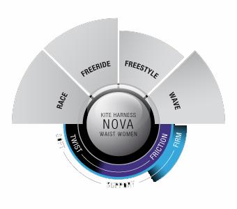 Ion Nova 2012 chart