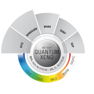 Ion wetsuit quantum xeno 2013 chart