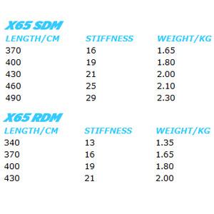 Neilpryde-Mast-X65-2012-chart