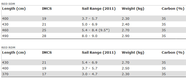 North-Sails-Mast-Red-2011-chart