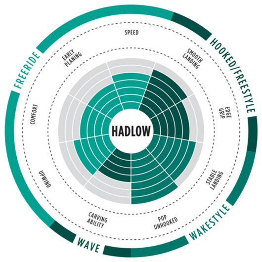 aaron hadlow TS kite-board 2017 range of use