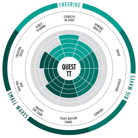 range of use quest tt