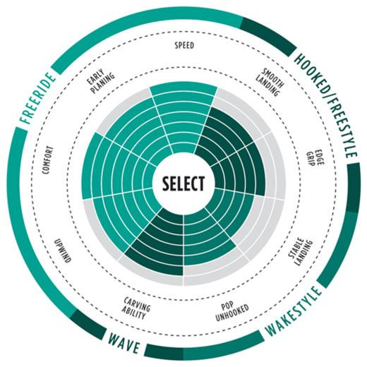 select textreme range of use