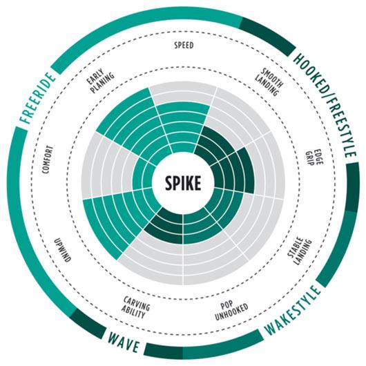 range of use spike 2017 kiteboard