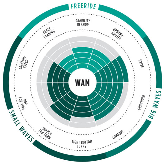wam 2017 range of use