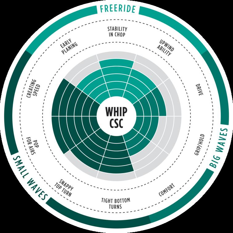 wam 2017 range of use
