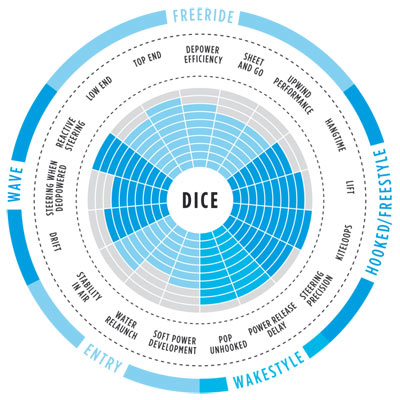 range of use dice 2017